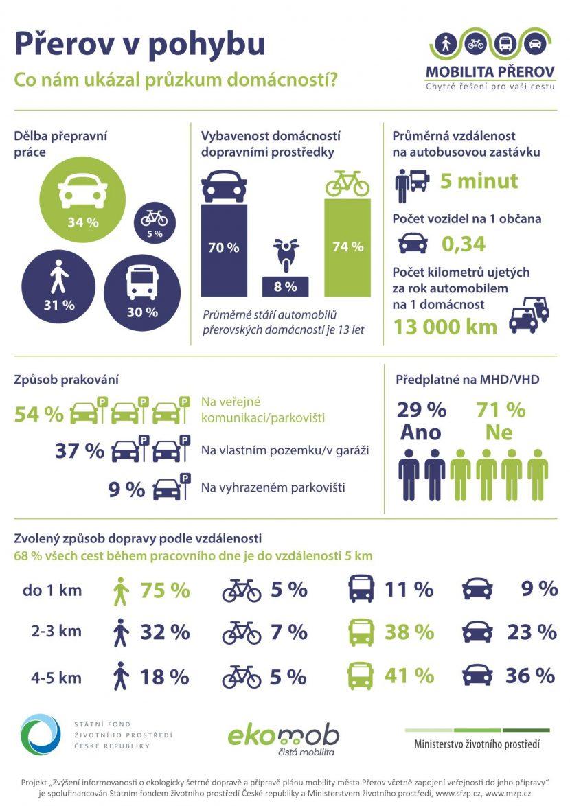 Infografika_PruzkumDomacnosti